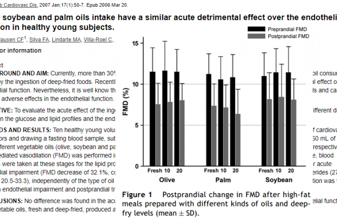 2007-Rueda-Clausen CF-Nutr Metab Cardiovasc Dis-Olive, soybean and palm oils intake have a similar acute detrimental effect over the endothelial function in healthy young subjects