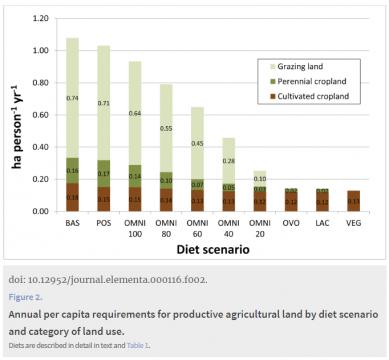 Carrying capacity of U.S. agricultural land: Ten diet scenarios