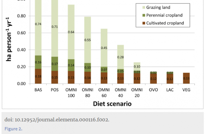 Carrying capacity of U.S. agricultural land: Ten diet scenarios