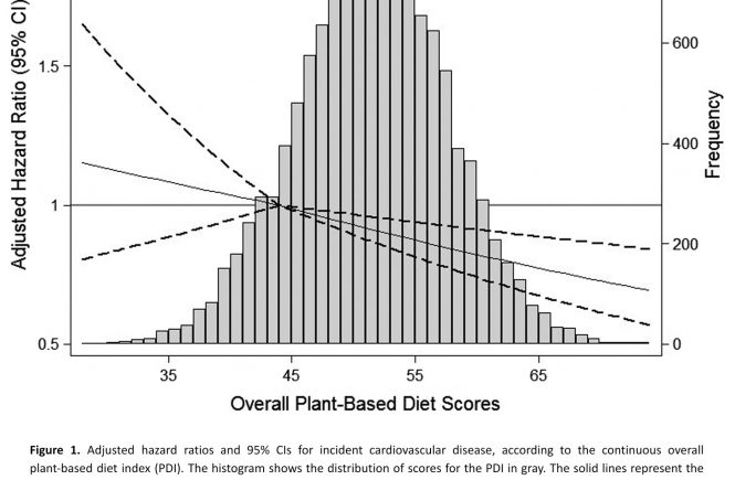 2019-Kim H-JAHA-Plant‐Based Diets Are Associated With a Lower Risk of Incident Cardiovascular Disease, Cardiovascular Disease Mortality, and All‐Cause Mortality in a General Population of Middle‐Aged Adults