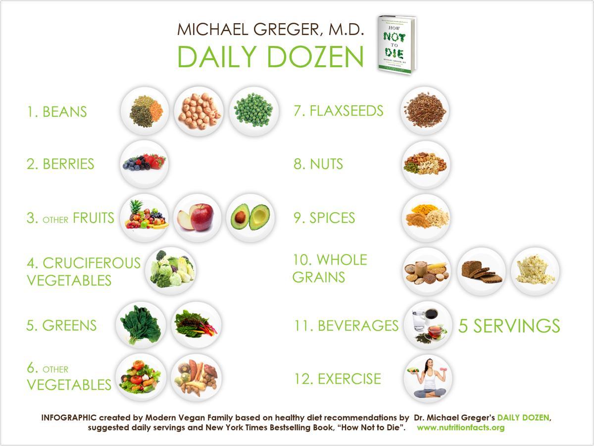 La docena diaria del Dr. Michael Greger - nutritionfacts.org